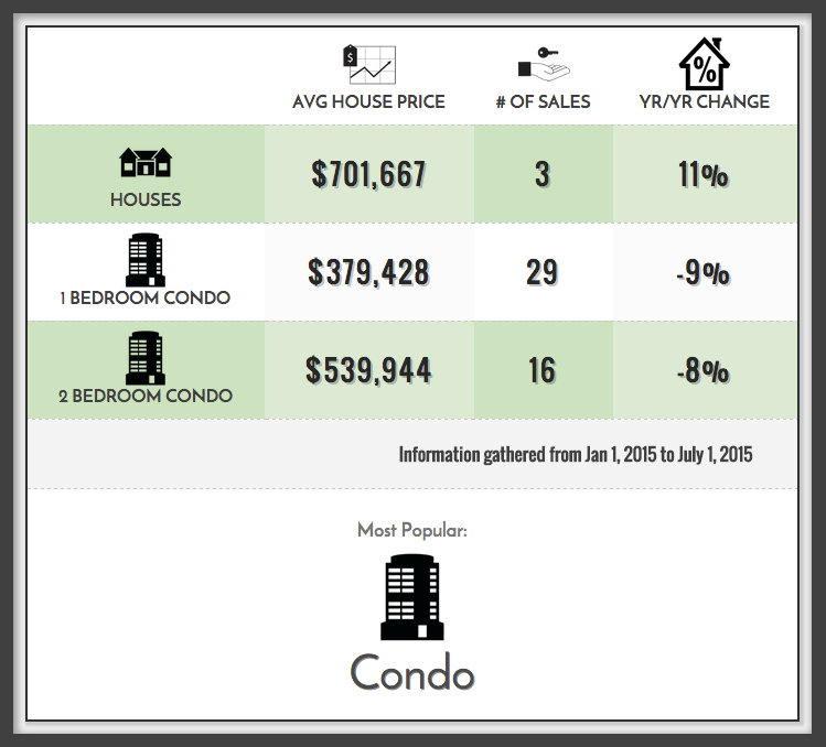 Corktown Home Prices 2015