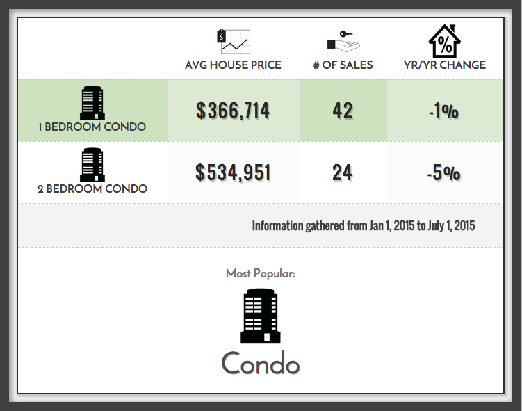 Distillery District Condo Prices 2015