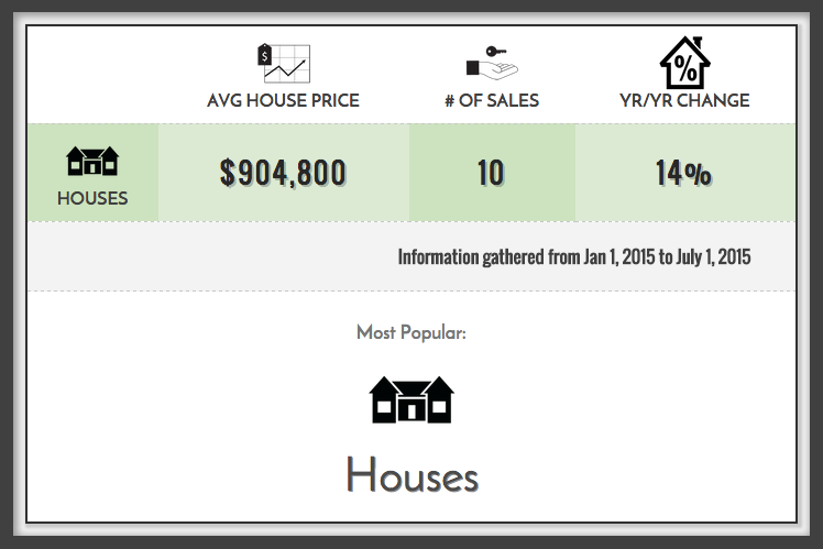 Kensington Market Home Prices 2015