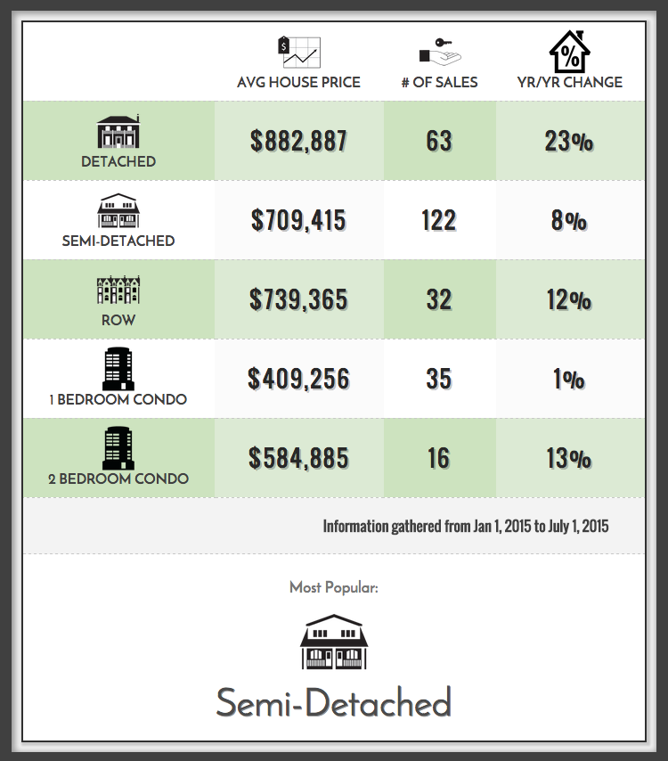 Leslieville home prices in 2015