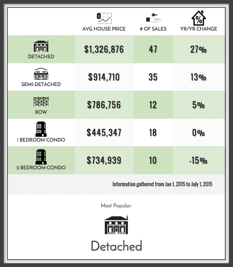 Roncesvalles Home Prices 2015