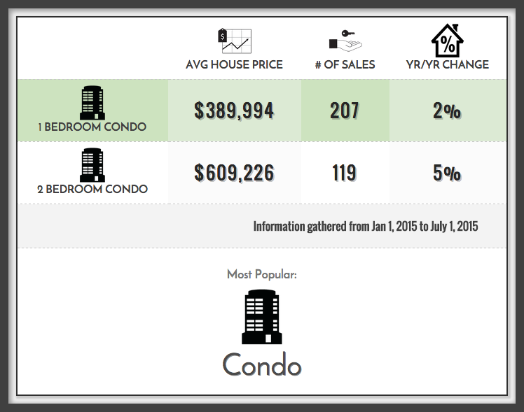 St. Lawrence Market Condo Prices 2015