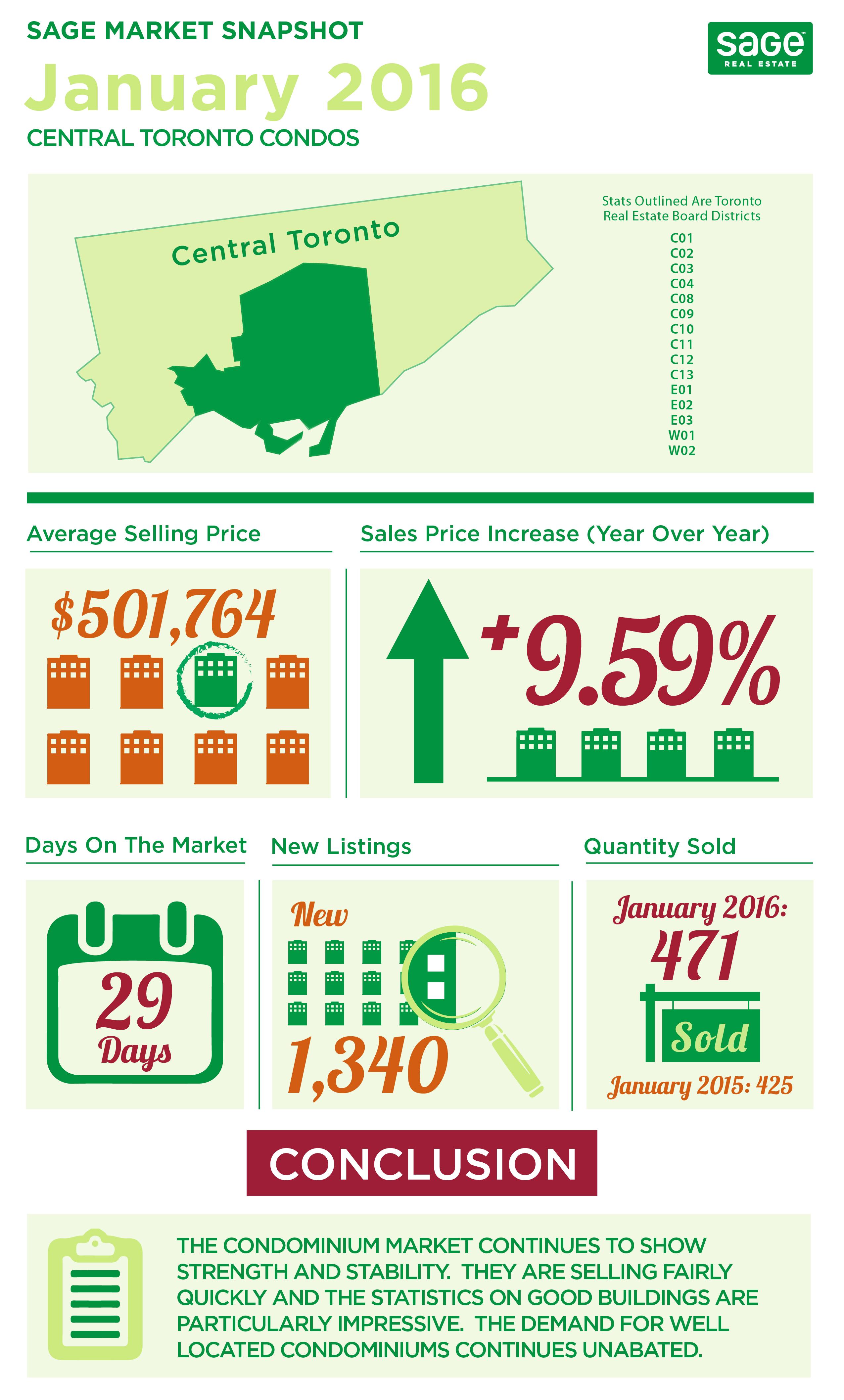 Toronto Condo Sales January 2016
