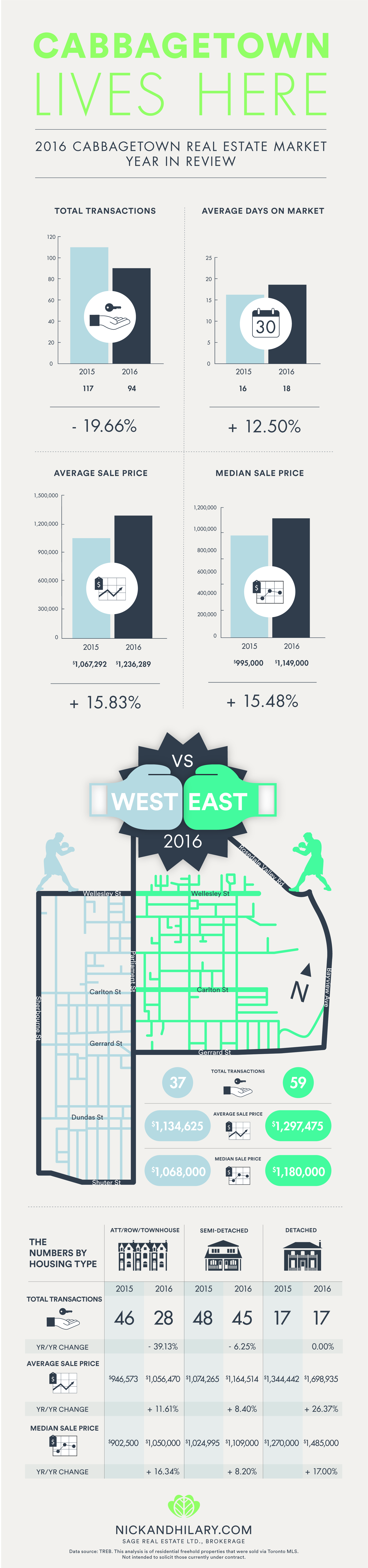 Cabbagetown_infograph_YearInReview2016