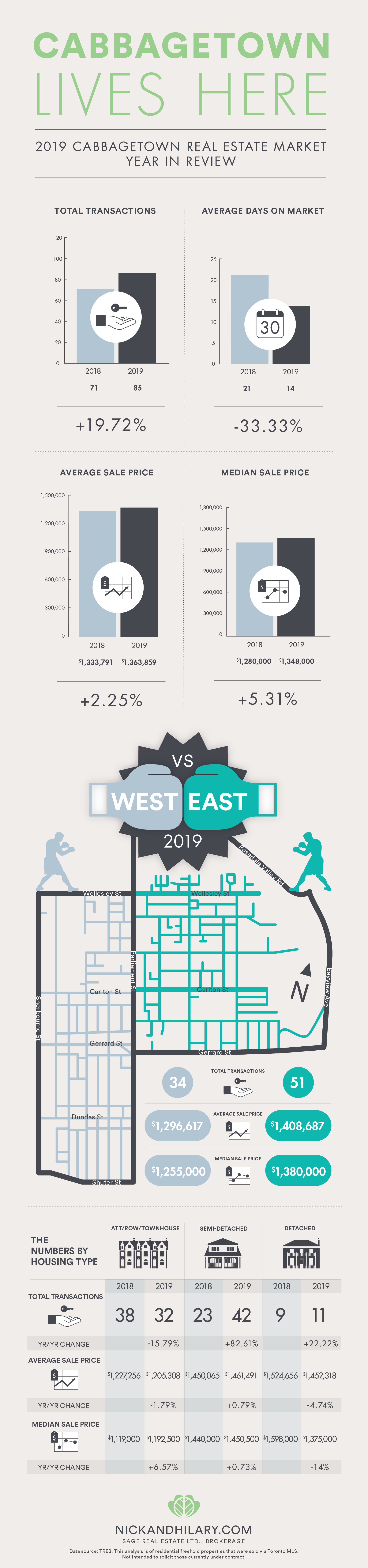 Cabbagetown_infograph_YearInReview2019